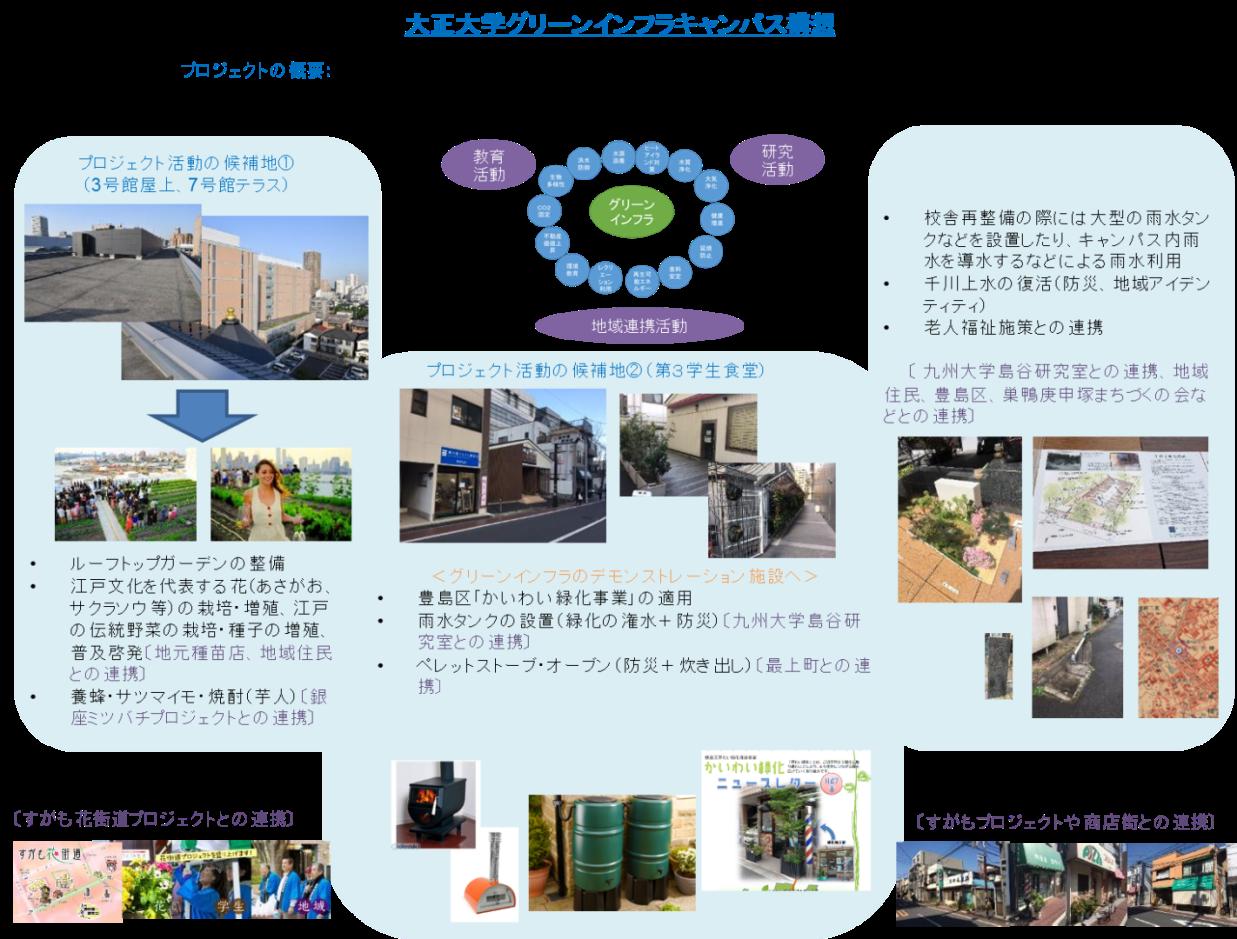 Nbs グリーンインフラ プロジェクト 大正大学地域構想研究所